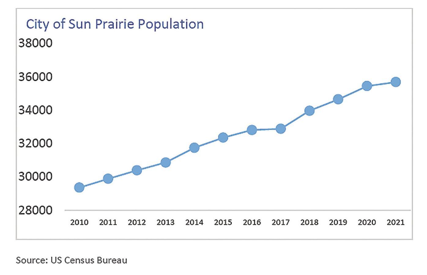 City of Sun Prairie population