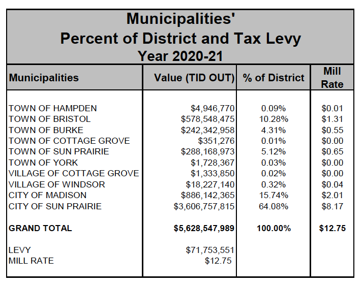 SPASD Municipalities' Percent of District and Tax Levy