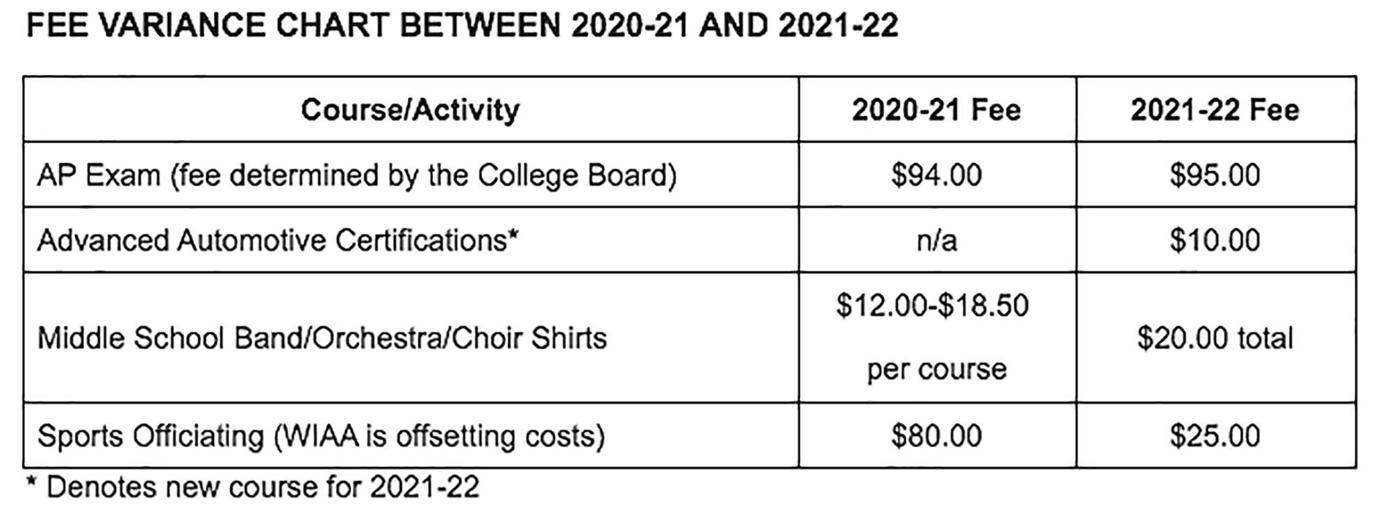 2021-22 SPASD Student Fee Hikes