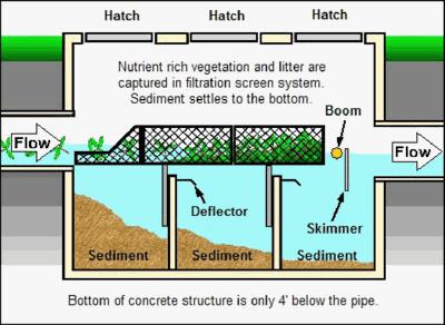 Nutrient-separating baffle box