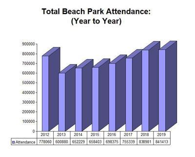 Beach attendance in Vero Beach