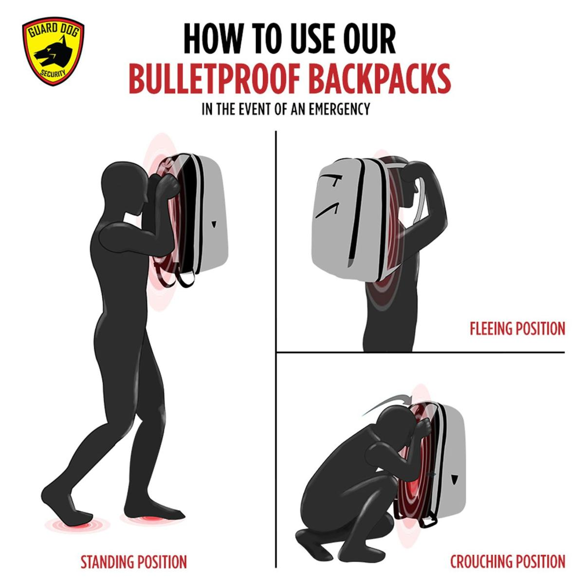 Bulletproof backpack how to use graphic