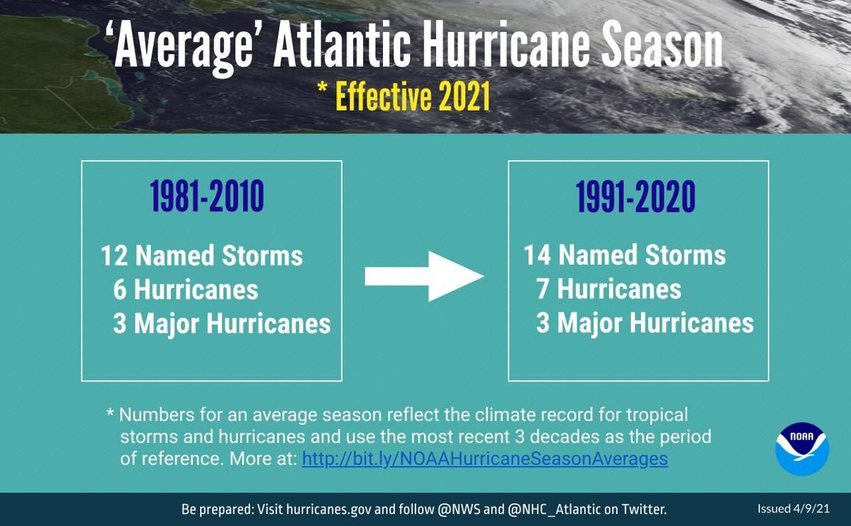 average Atlantic hurricane season - 2021