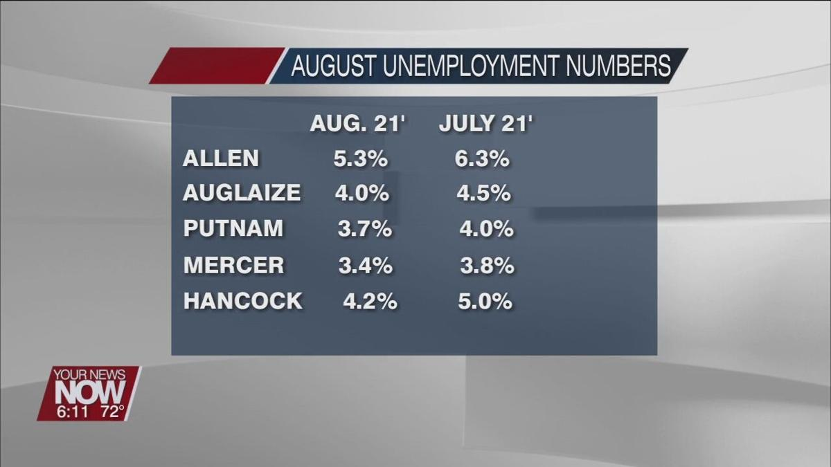 August unemployment numbers fall for most of West Central Ohio