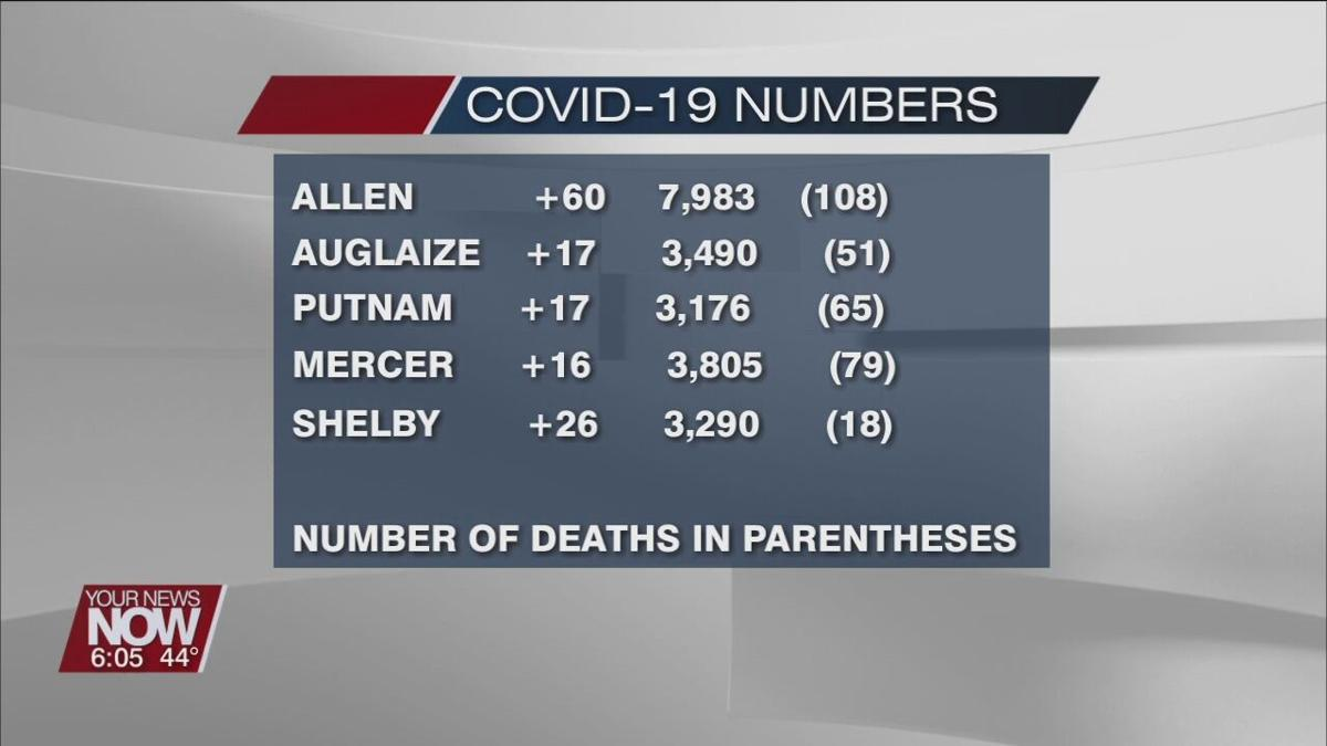 December 27th COVID-19 Numbers