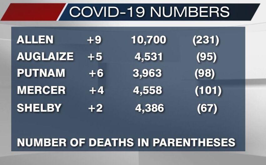 February 22nd, 2021 COVID-19 numbers