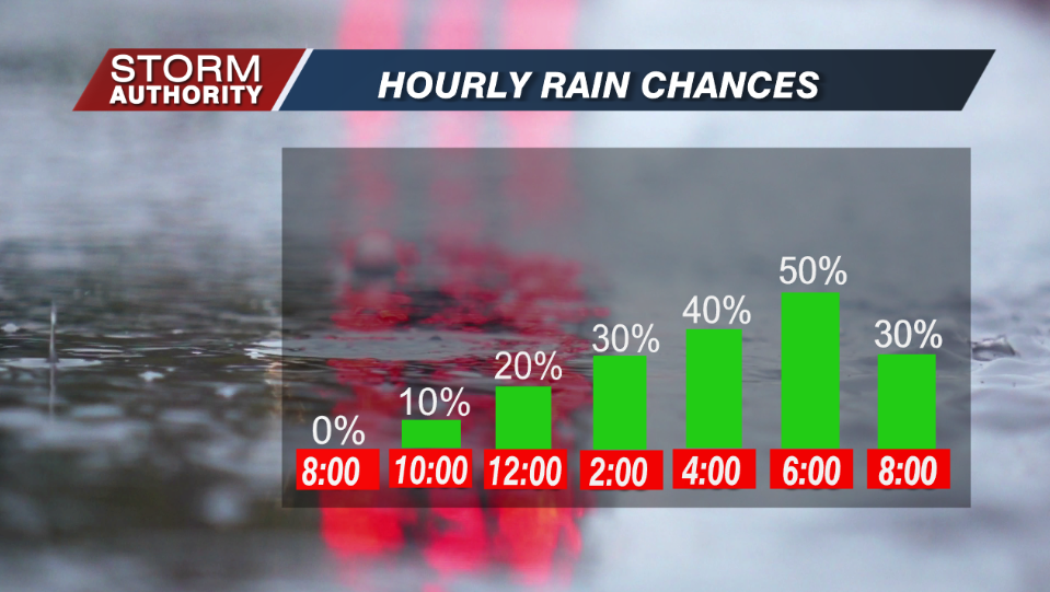 Hourly Rain Chances