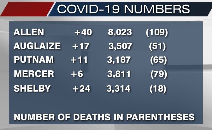 December 28, 2020 COVID-19 numbers