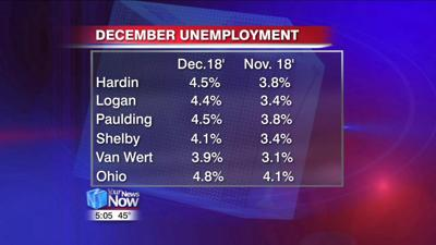 December unemployment numbers rise in West Central Ohio 1.jpg