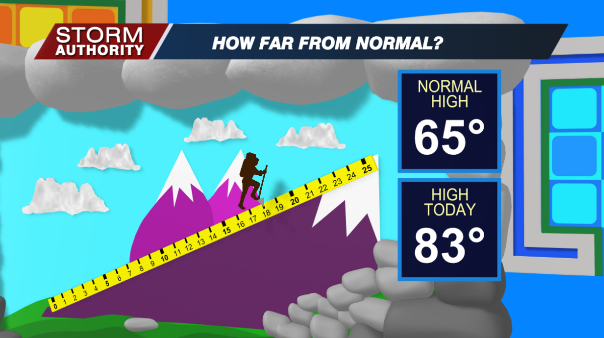 How Far From Normal