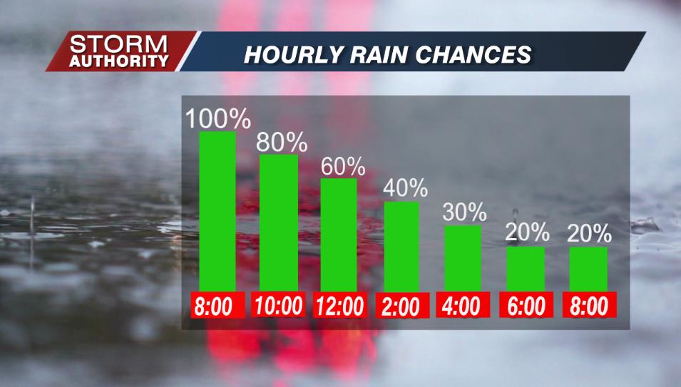 Hourly Rain Chances