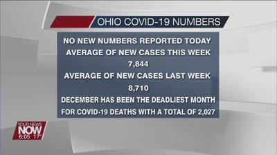 No COVID-19 numbers reported on Christmas.jpg