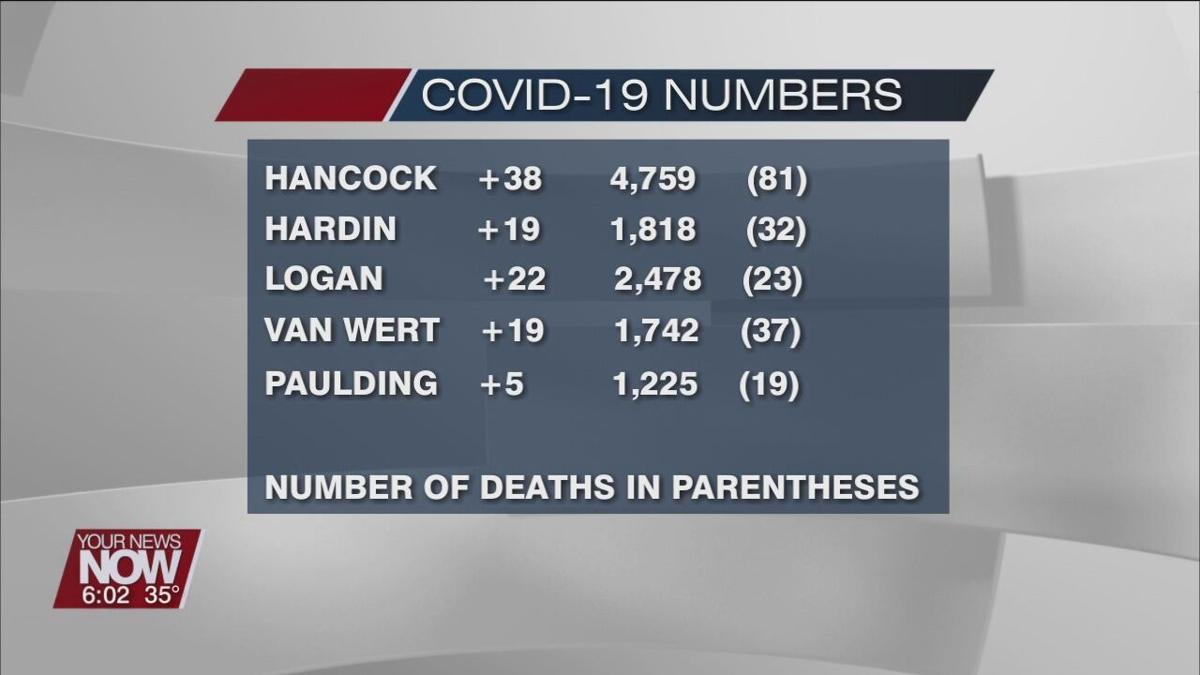 Sunday January 3rd COVID-19 numbers