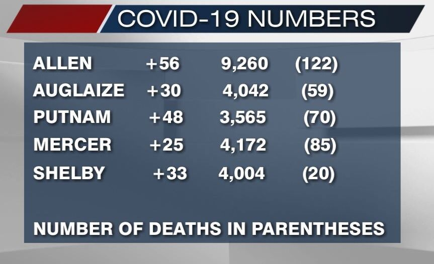 January 13th, 2021 COVID-19 numbers