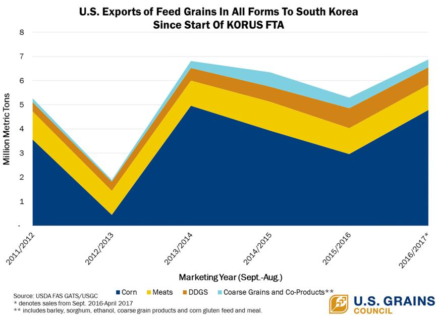 Ustr Officially Starts Reexamination Of Fta With South Korea Ag