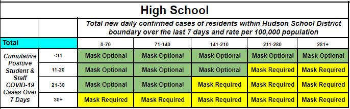 Hudson Masking Matrix high school.png