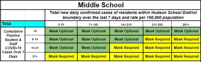 Hudson Masking Matrix Middle School.png