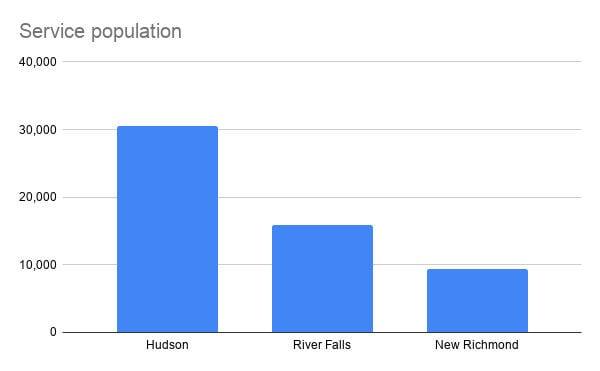 Hudson Area Public Library Service population copy.jpg