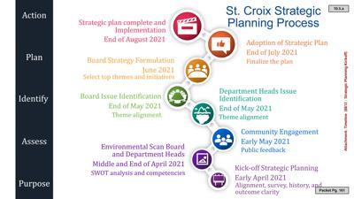 Agenda - Tuesday, April 6, 2021
