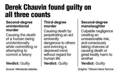 Derek Chauvin is guilty of murdering George Floyd, jury finds