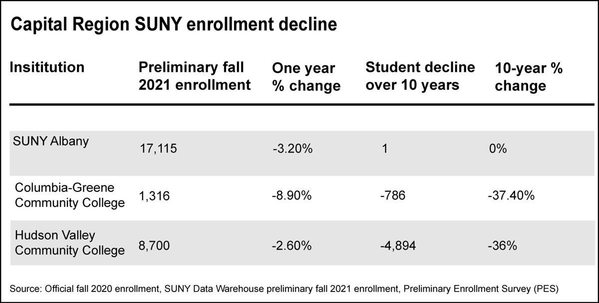 SUNY to combat declining enrollment