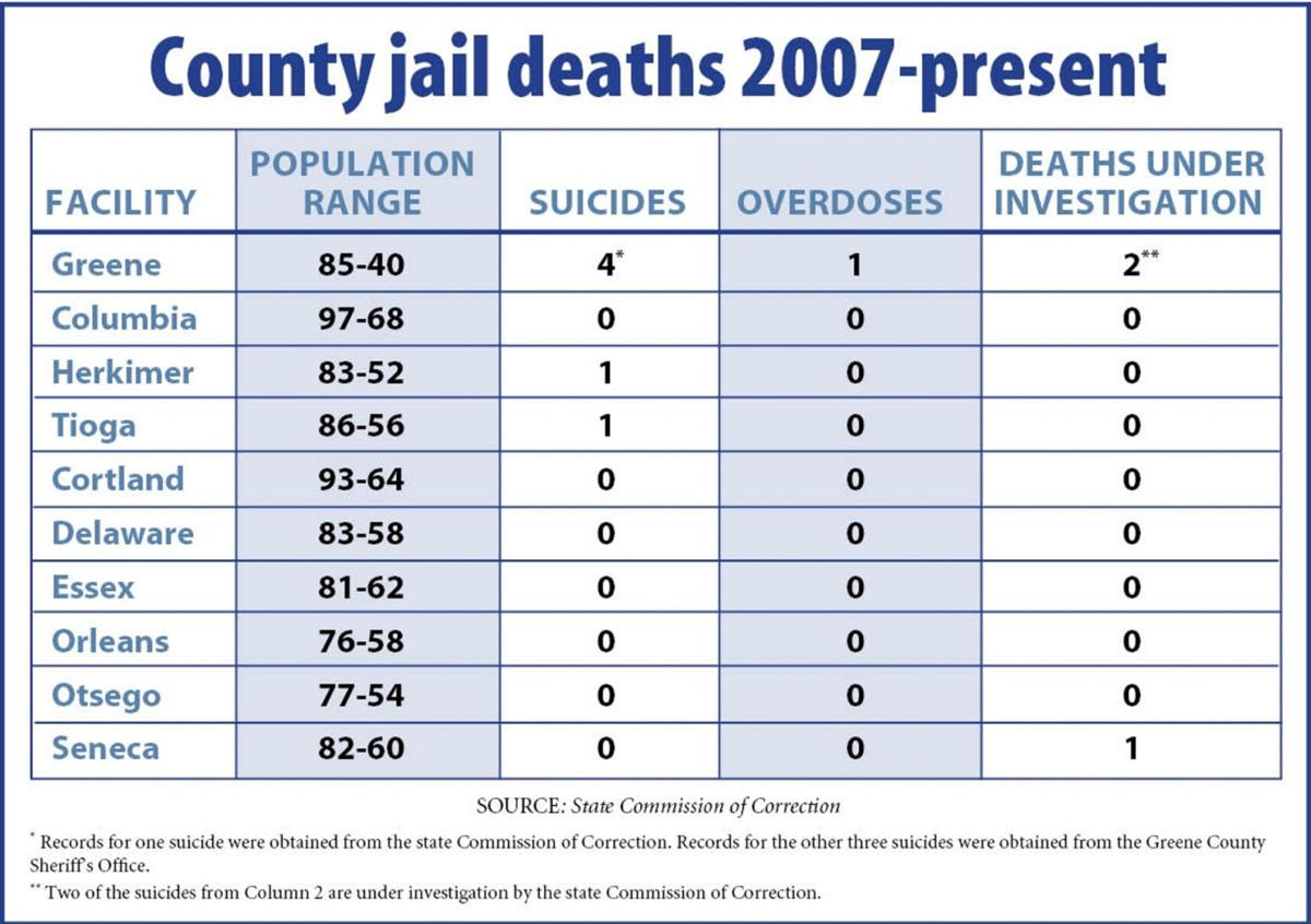 State report: COs violated law in county jail deaths