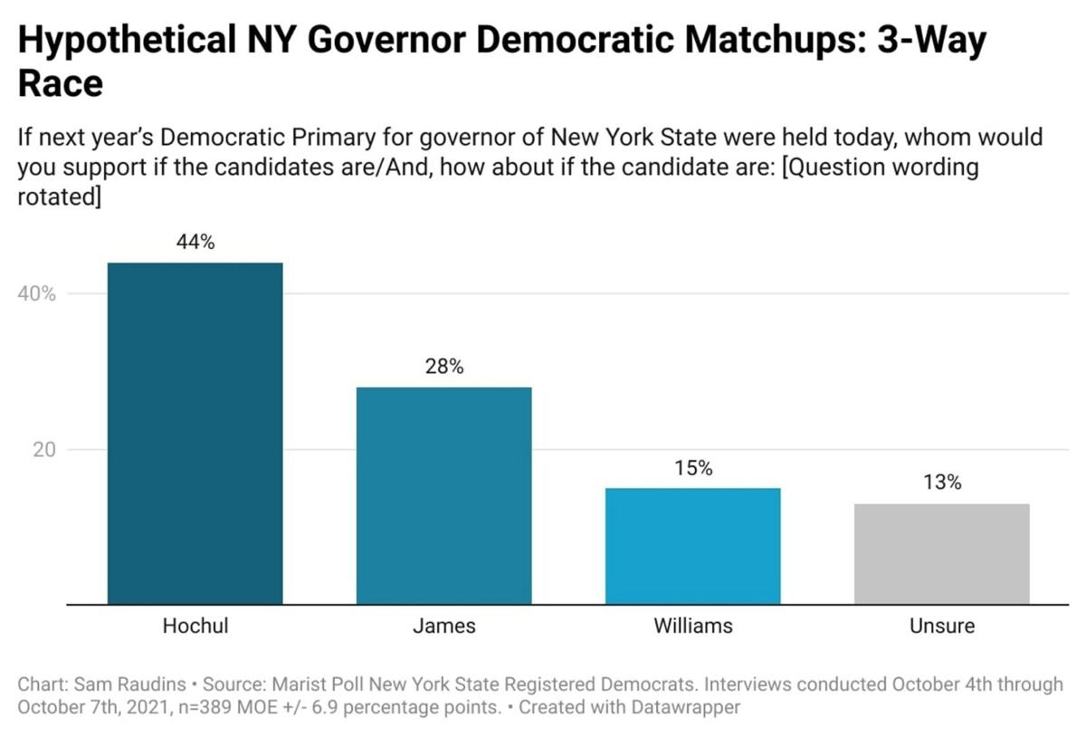 Poll: Hochul far ahead of potential rivals
