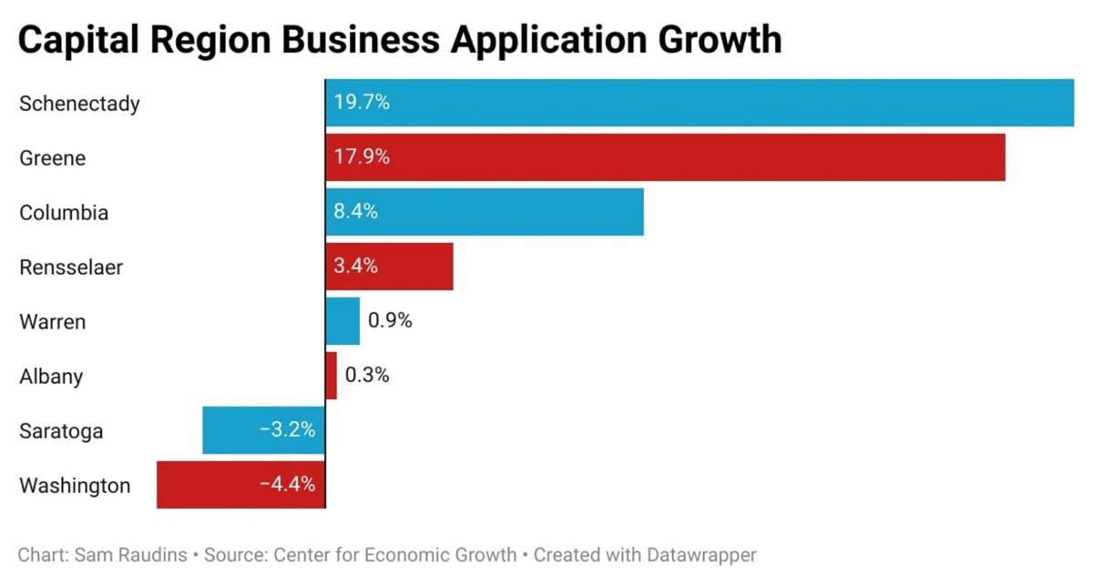 Greene business growth impressive