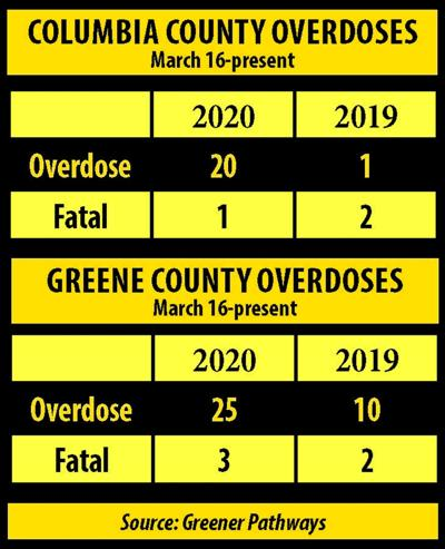 Fentanyl linked to overdose spike