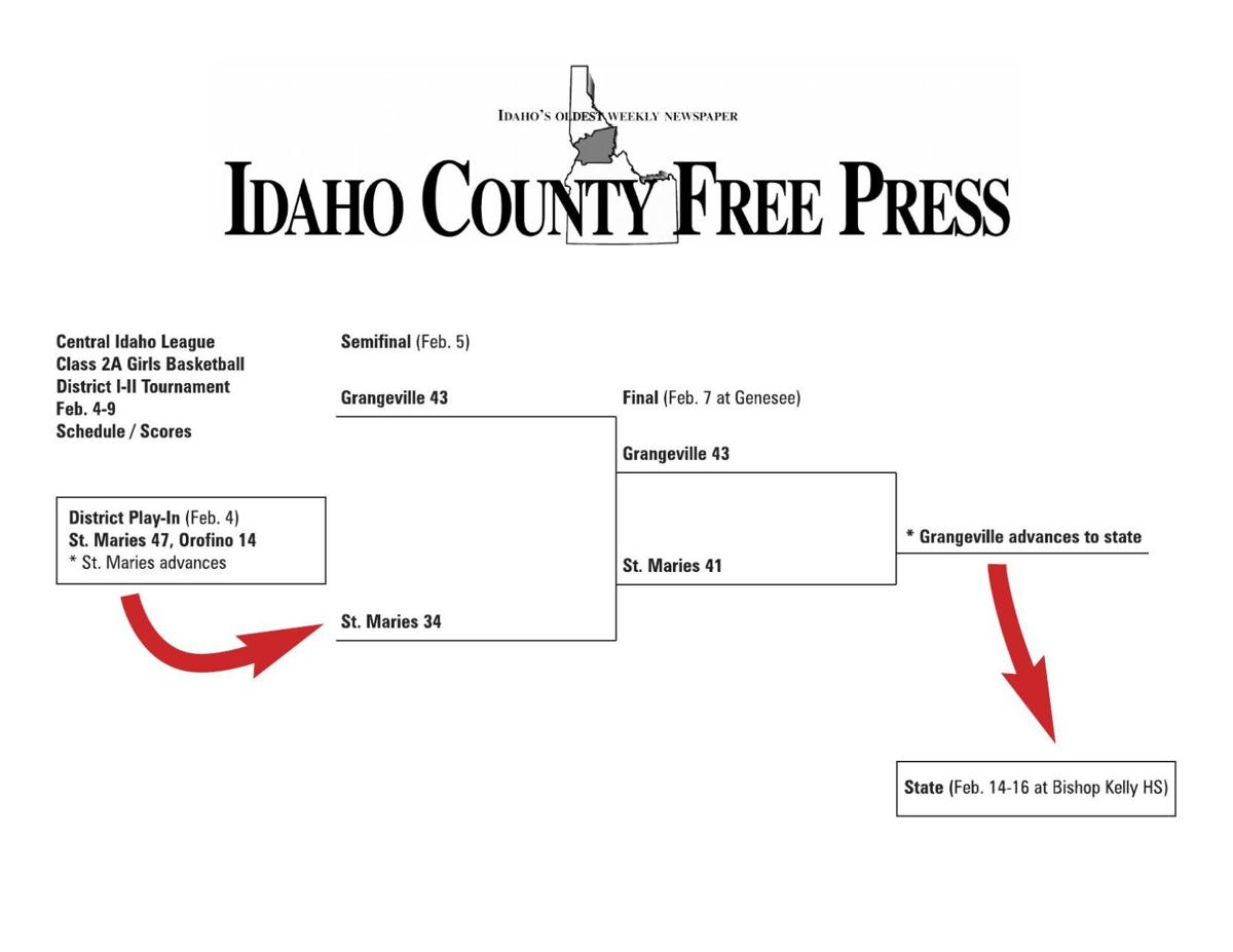 Central Idaho League - 2A