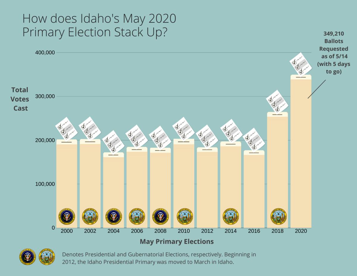 May 2020 Idaho election graph