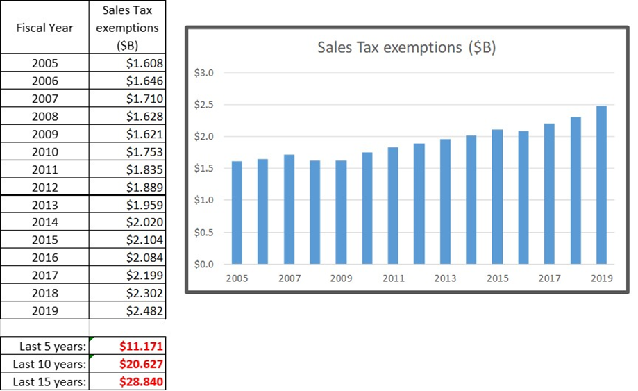 Sales tax exemption