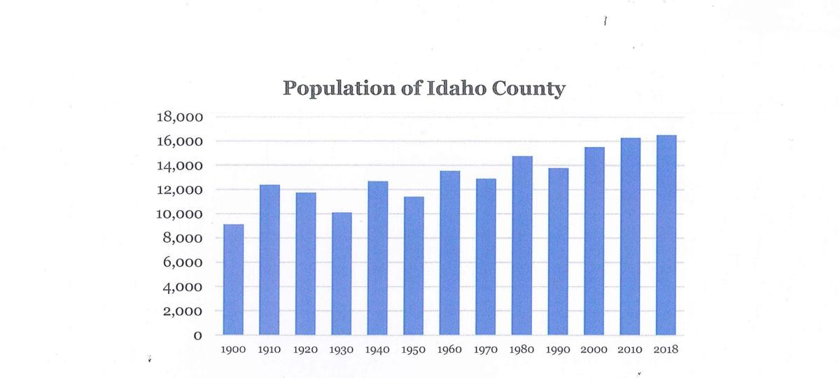 2019 Year In Review Idaho County Shows Strong Economic Growth News Idahocountyfreepress Com