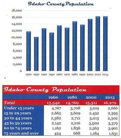 County economy up, down in 2016 (copy)