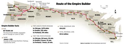 empire builder route