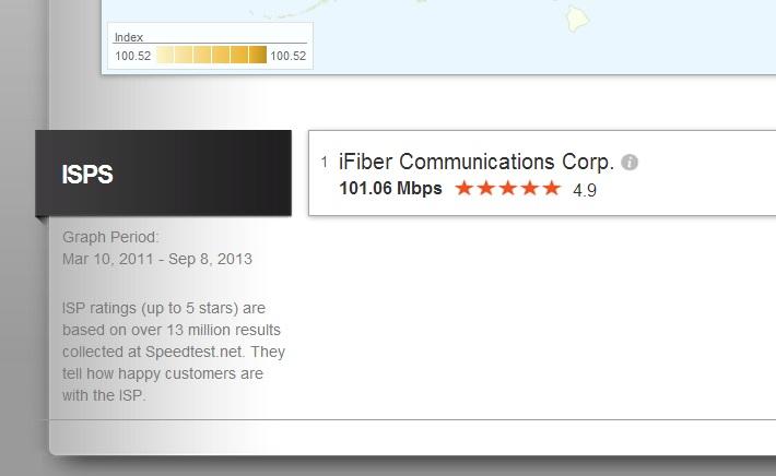 Net Index ranking of iFIBER
