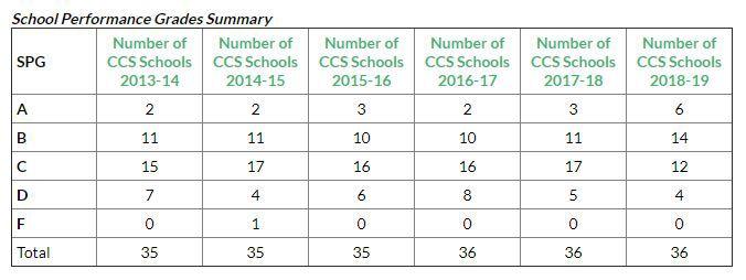 CCS School Performance Grades show outstanding growth | News