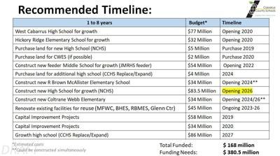 Timeline for new schools