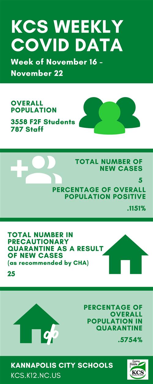KCS COVID-19 numbers Nov. 16 through Nov. 22