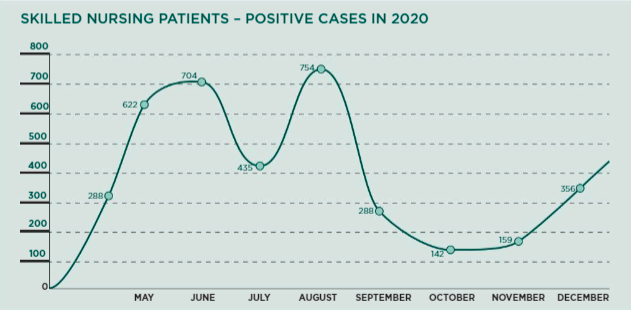 Patient Positive cases for 2020