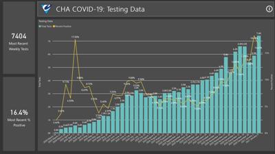 CHA COVID-19 Numbers