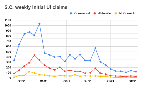 Weekly UI claims graph