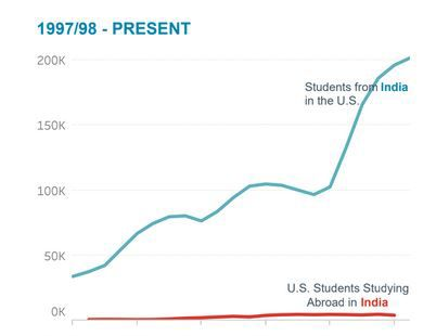 India sent the 2nd highest number of students to U.S. in 2018-19 academic year