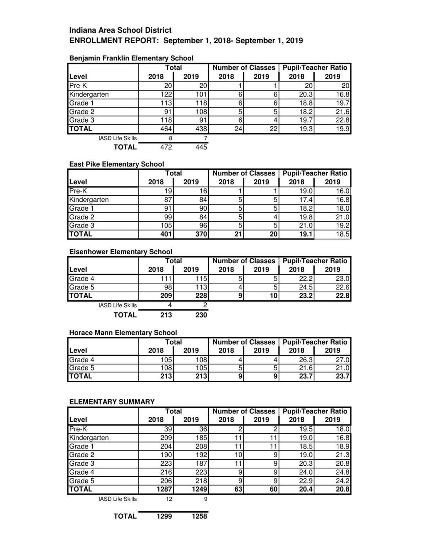EnrollmentReports2019-20.pdf