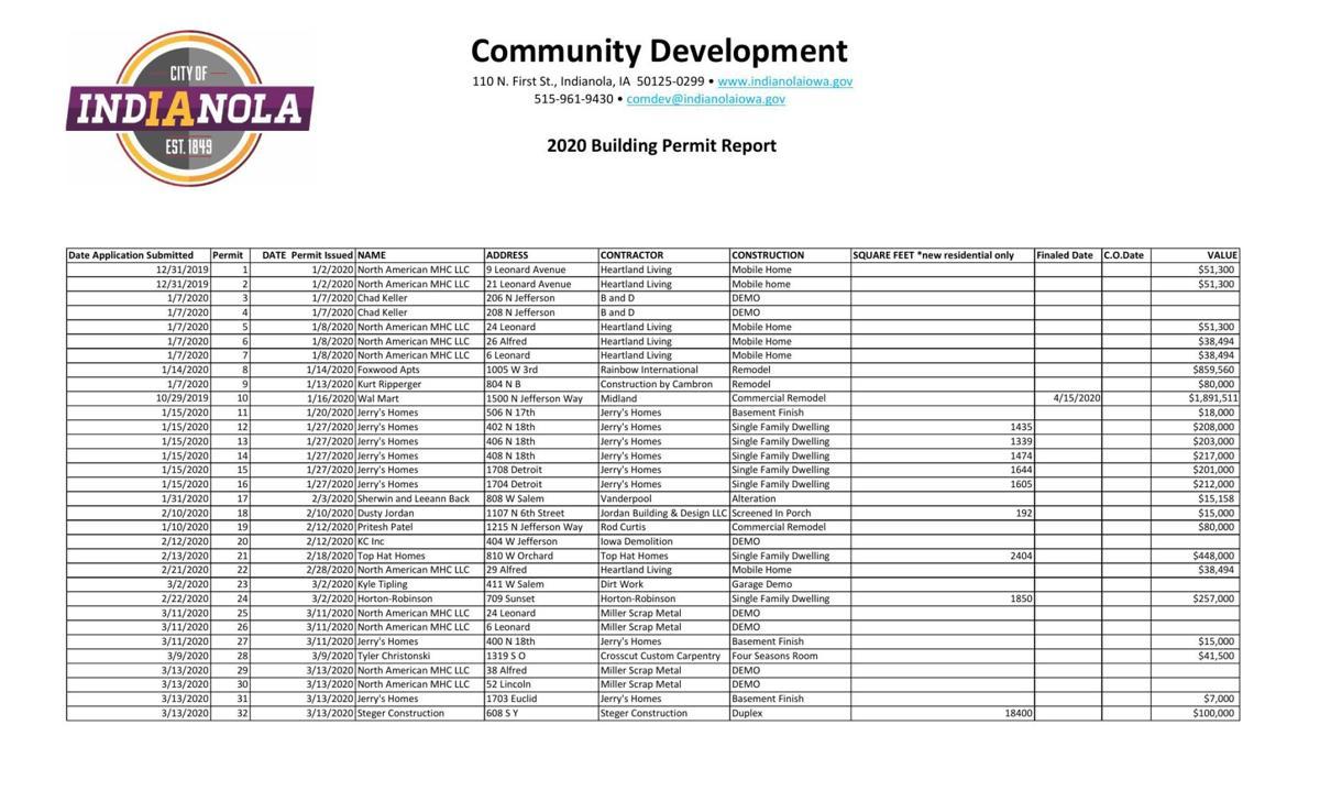 2020 Building Permits- May 15.pdf