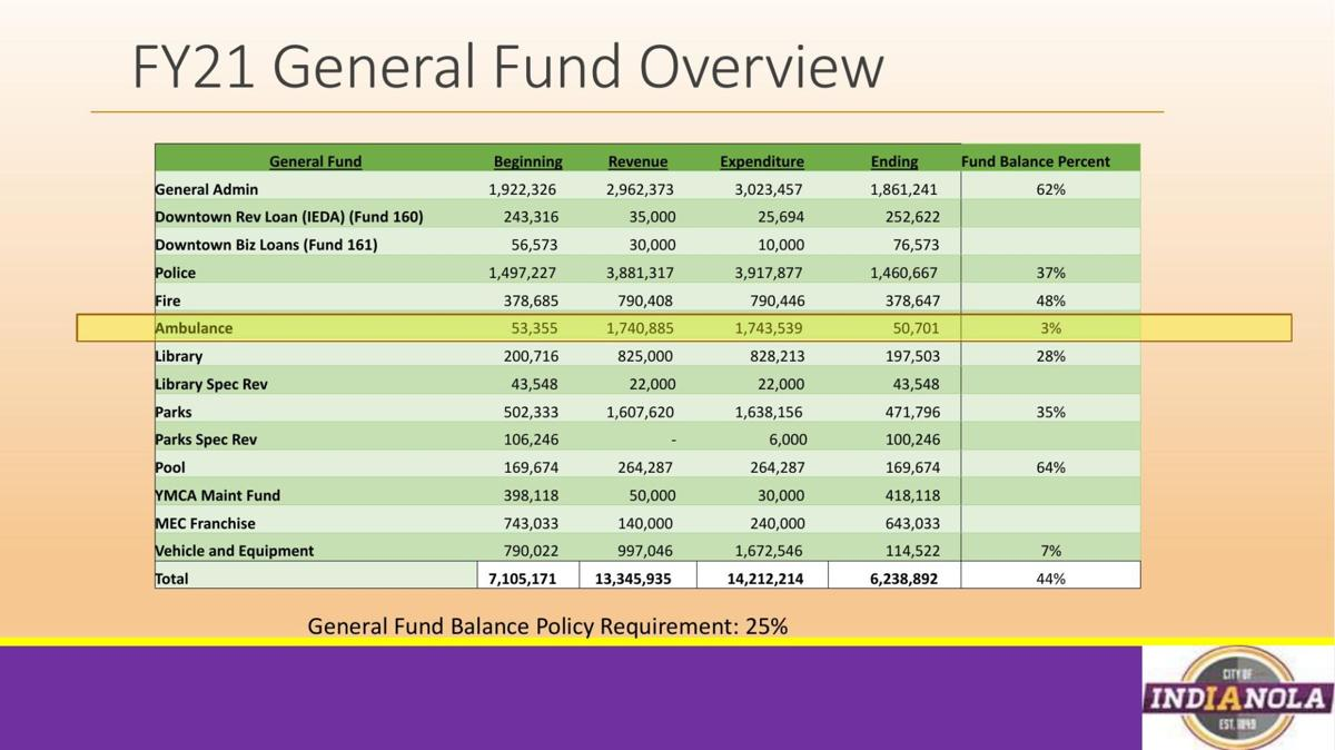 Indianola city general fund overview