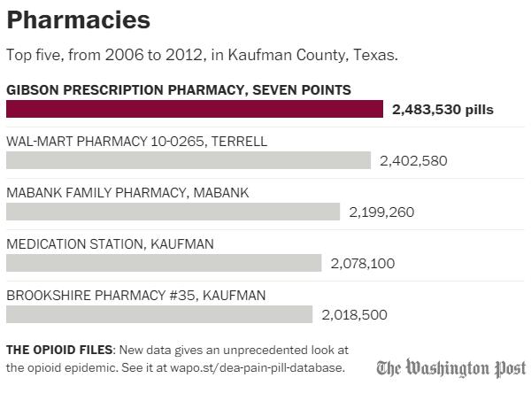 Kaufman County Pharmacies