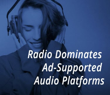 Edison - Radio Dominates Ad-Supported Audio Platforms