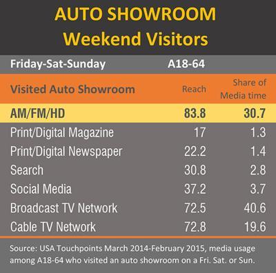Auto Showroom Weekend Visitors Chart