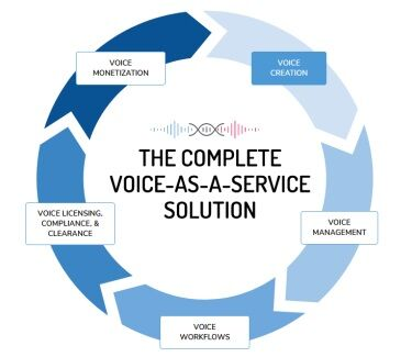 Complete Voice As A Service Solution